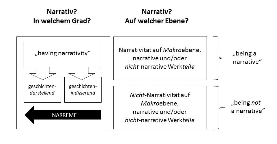 RuthReiche_narrativ_Grad_Ebene