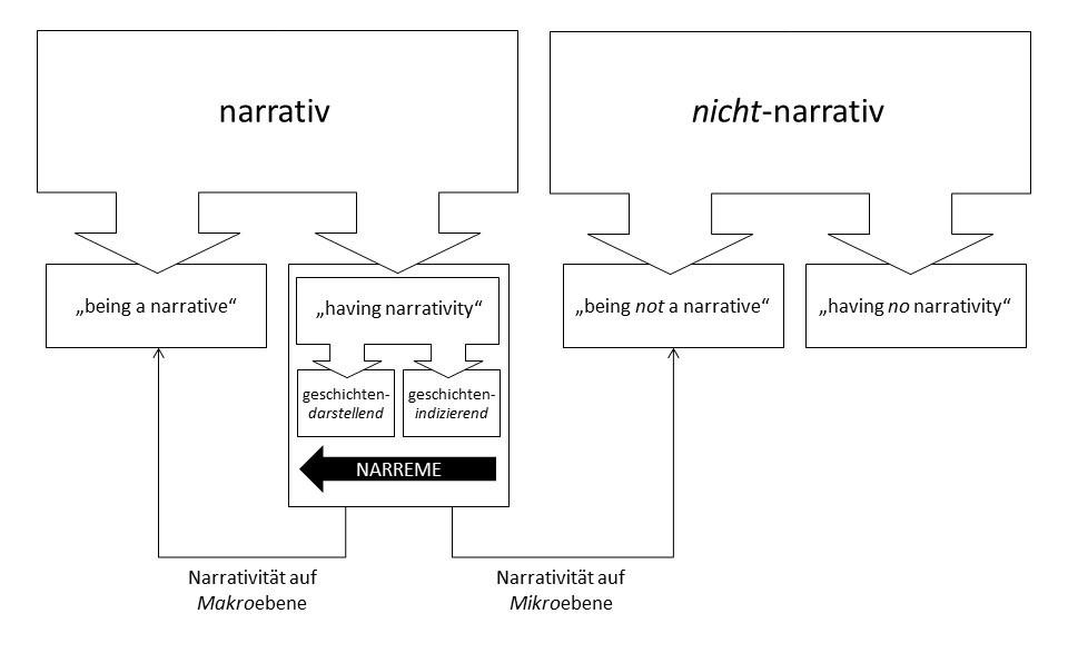 RuthReiche_narrativ_Zusammenfassung