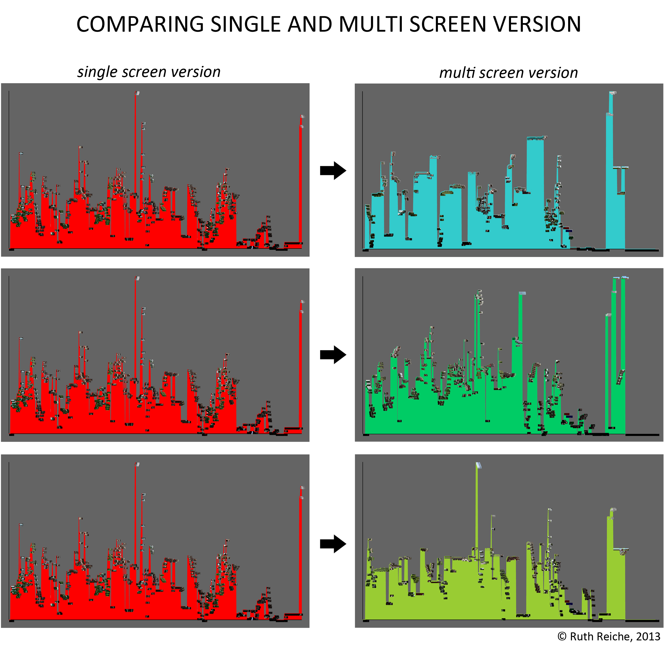 Plotting Ahtila - THE HOUSE - Comparing single and multi screen