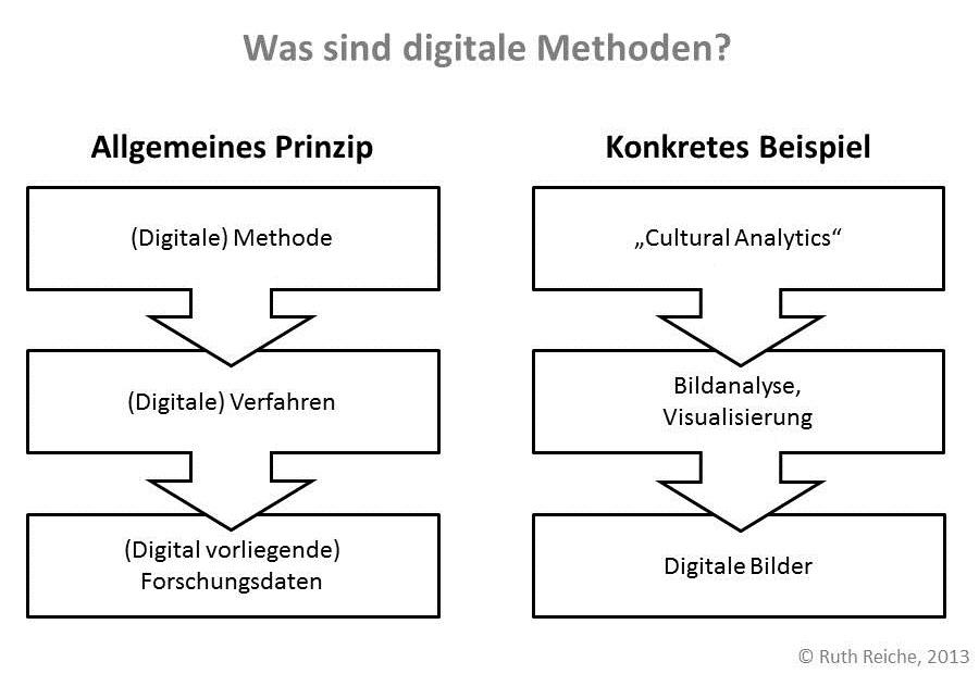 DigitaleMethoden